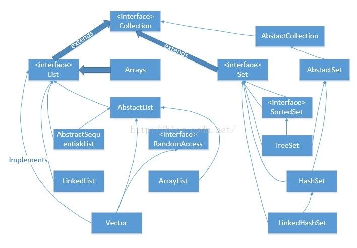 使用Java实现各种数据结构(视频教学)